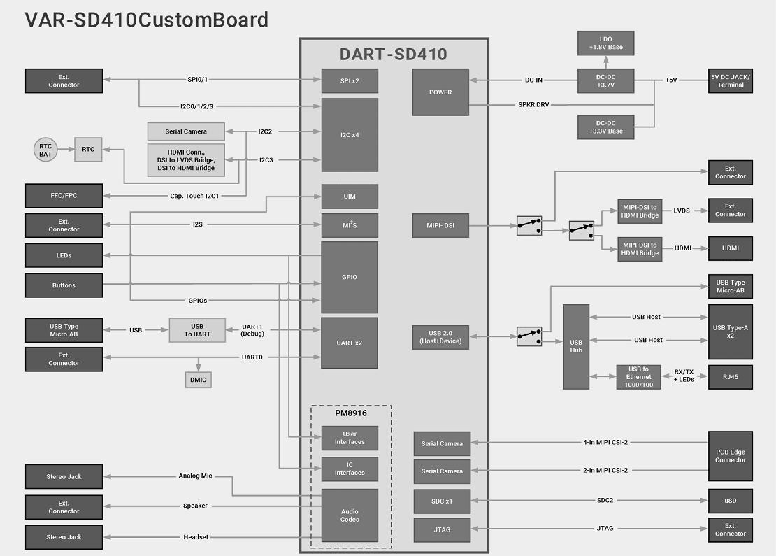 Evaluation Kit Dart Sd410 Basati Sul Processore Qualcomm Sd410
