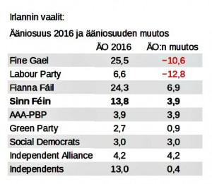 Puolueiden ääniosuudet ensisijaisista äänistä ja ääniosuuden muutos vuoden 2011 vaaleista.