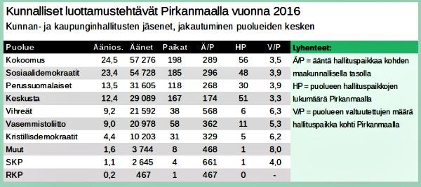 Hallituspaikkojen lukumäärät koskevat valtuustokauden toista puolikasta, vuosia 2015–2016. Vasemmistoliitolla oli vuosina 2013–2014 kaksi paikkaa enemmän, yksi Orivedellä ja toinen Nokialla. Oriveden paikka on nyt vihreillä, vasemmistoliitolla varajäsenen paikka. Nokialla vasemmistoliitolla oli ensimmäiset kaksi vuotta kaksi paikkaa kaupunginhallituksella, mutta toinen paikka on nyt SKP:llä.