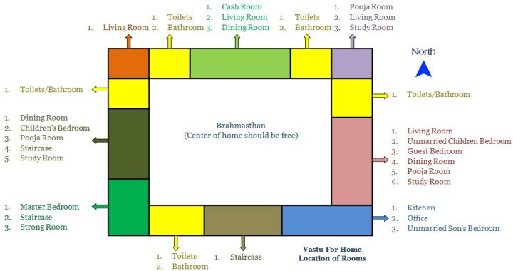 vastu bedroom. Bedroom Vastu Colors For In Hindi  Scifihits com