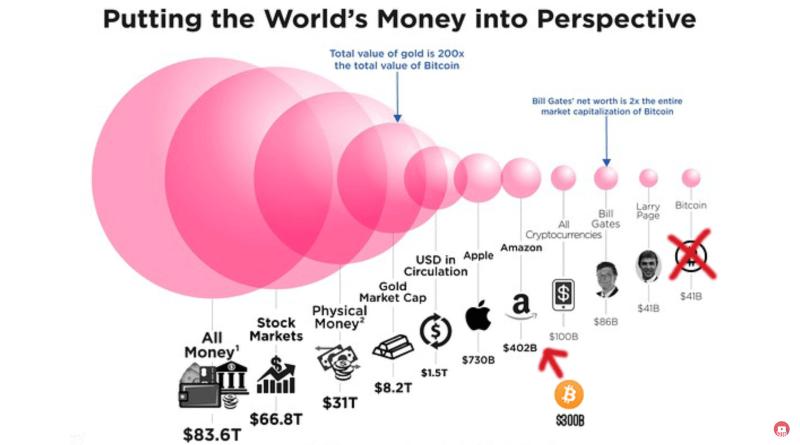 Bitcoin'in Büyüklüğü Ne Kadar?
