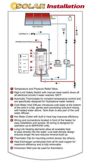 Solar Water Heaters  Vaughn