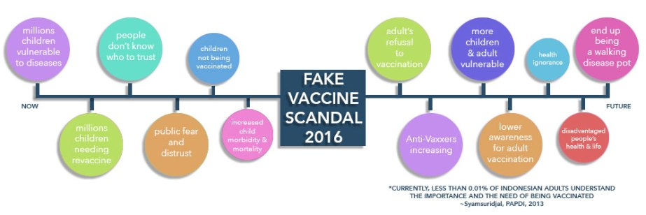 fake vaccine scandal