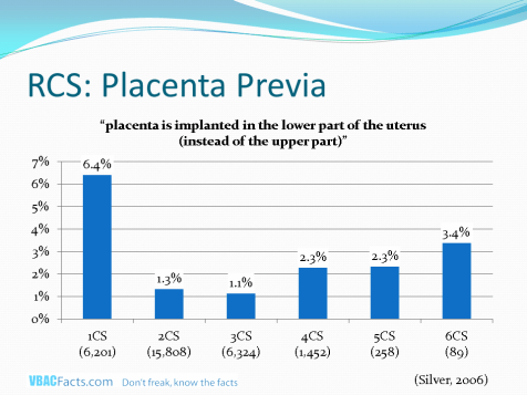 Shows the rate of placenta previa by cesarean number (Silver 2006).