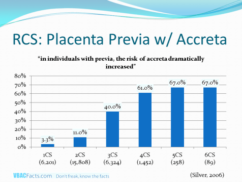Shows the rate of placenta previa with accreta per Silver 2006.