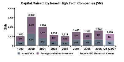 Third Quarter Israeli Investments