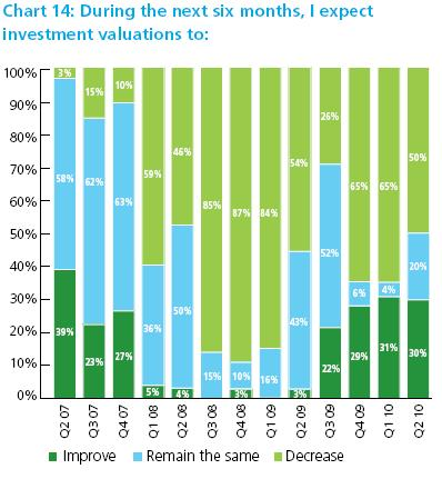 Israeli VCs expect a clear deterioration in terms of exit valuation