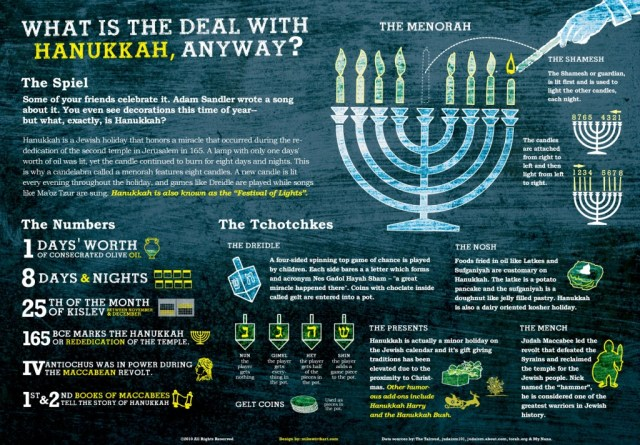 what is hanukkah and when is it celebrated - http://www.mikewirthart.com/