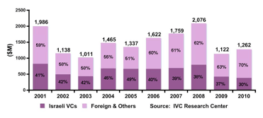 IVC report 2010: Israeli venture capital raised by high tech startups 2002-2010