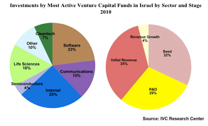Most active Israel VCs in 2010 IVC Research