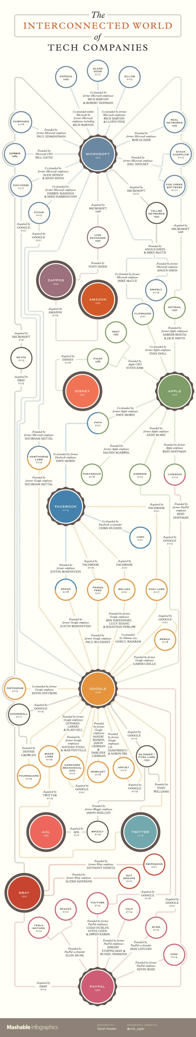 Interconnected tech companies in the valley mashable infographic