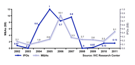 Chart 1- M&As and IPOs of Israeli High-Tech Companies $b (2002-2011)