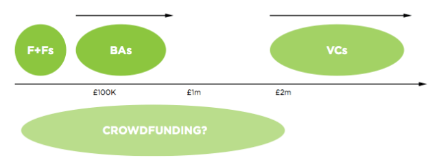 The equity crowdfunding gap