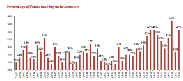 Percentage of funds making no investment