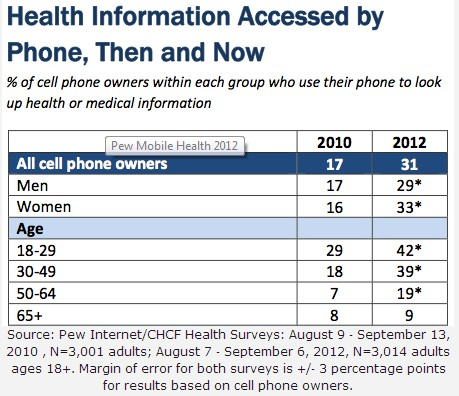 Pew_health apps