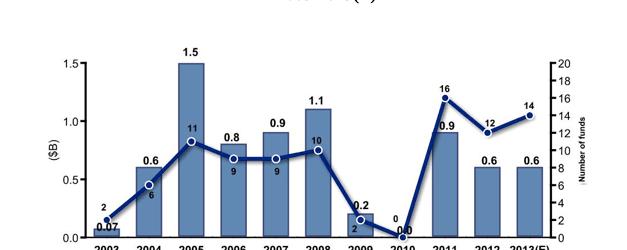 capital fund raised 2003-2012 IVC