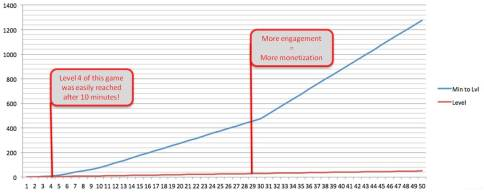 Engagement is Monetization in mobile gaming