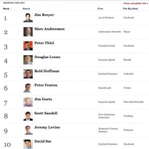 2013 VC midas list forbes