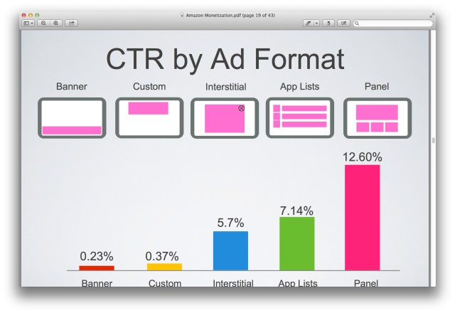 CTR by Ad Format