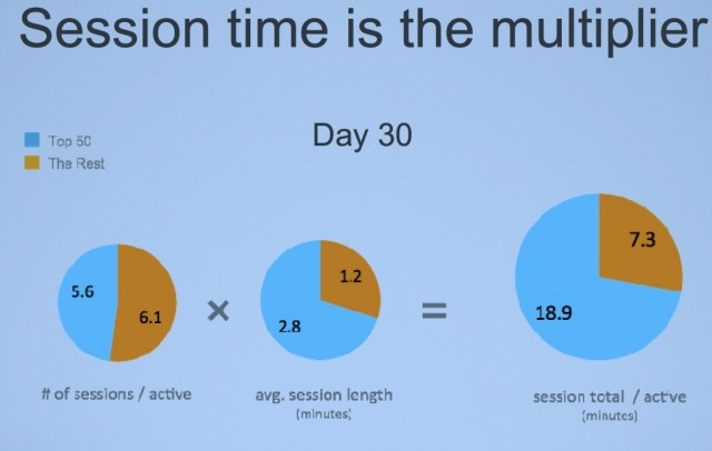 Mobile session time is the multiplier