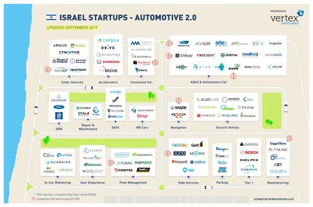 Israel-Startups-Automotive-2.0-by-Vertex-Ventures-2017-09-07-b (1)