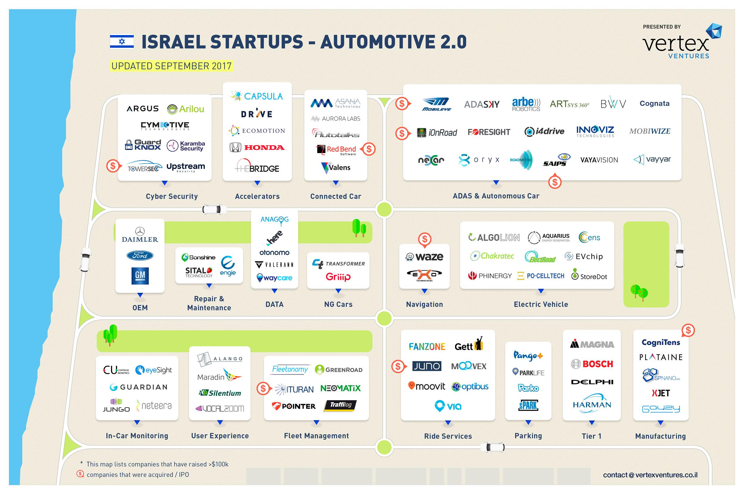 Updated Israeli startup landscape maps – 2018 – VC Cafe