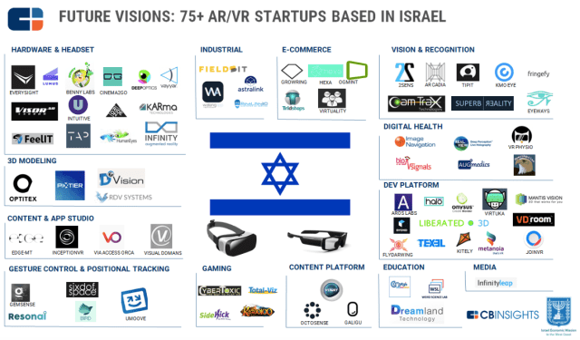 augmented and virtual reality map israel