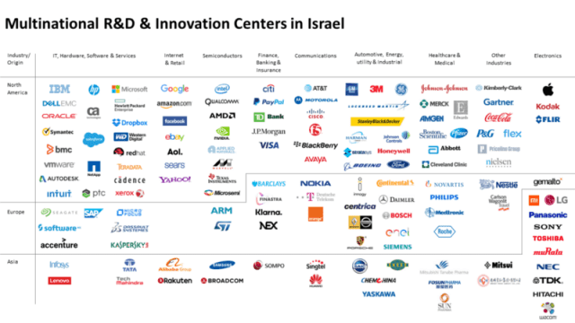 Select Multinational Corporates Active in Israel in 2018
