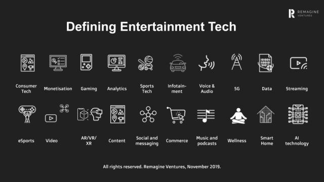 Entertainment tech categories - Remagine Ventures