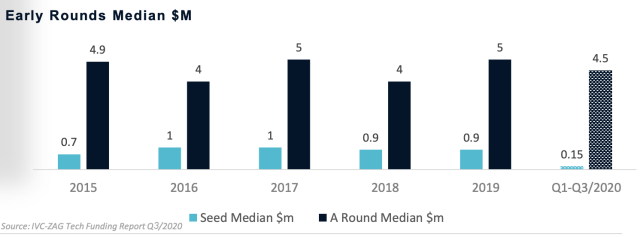 Seed investments in Israel q1-q3 2020