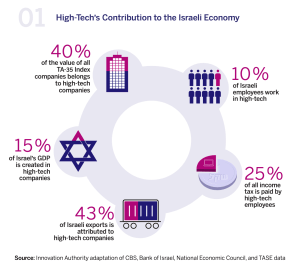 High Tech represents 15% of Israel's GDP -  Israel's Innovation Authority
