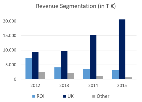 revenue-segmentation