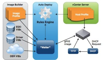 VMware Labs presents its latest Fling VIB Author
