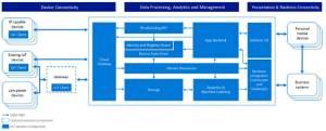 AWS IoT Vs Azure IoT Hub: Whitepaper Download