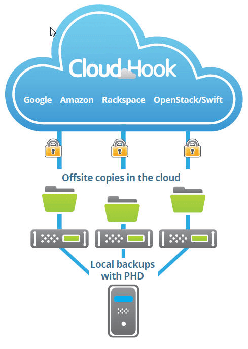 cloudhook-service-provider-map