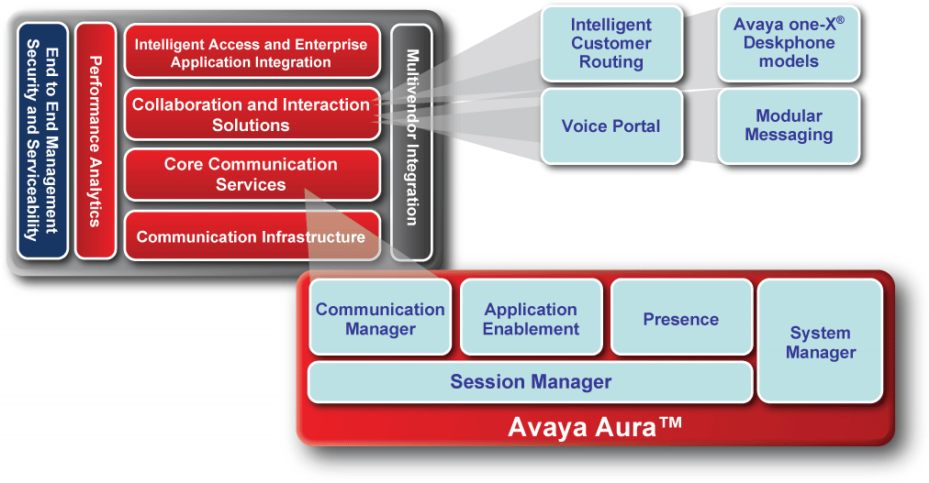 Avaya Call Center
