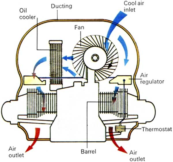 Air cooled engine cross section - The cooling system used on the most known air-cooled engine, the VW Beetle. Air is drawn into the ducting by the fan and passes through an oil-cooler before flowing over the cylinder heads and barrels. (see http://www.uniquecarsandparts.com.au/how_it_works_air_cooled_engine.htm)