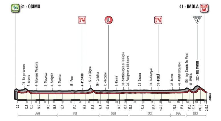 Tappa Giro d'Italia - Marche - Osimo - Imola