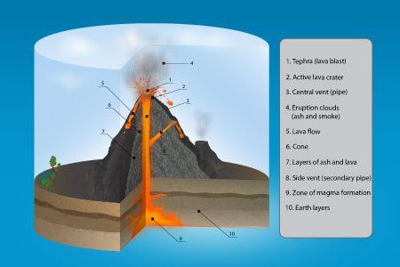 Interior volcano diagram full hd maps locations another world volcanic rocks hold clues to earth s interior if you dropped a ball of tungsten into a volcano could it sink down here we have a diagram of volcanoes that ccuart Images