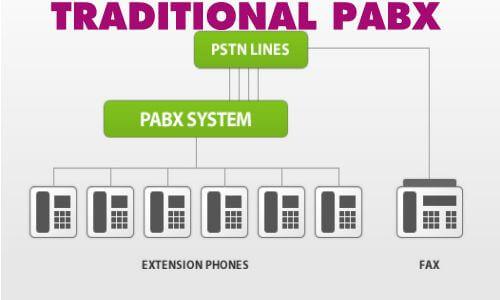 PABX-SYSTEM-DUBAI
