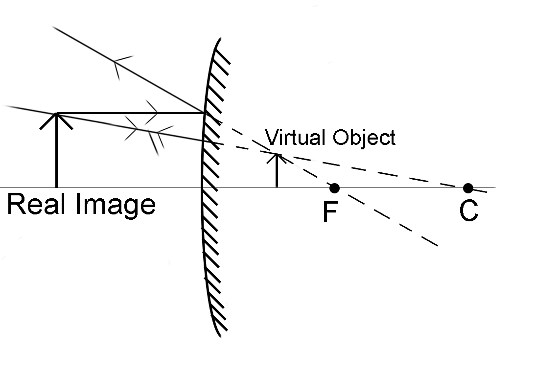 An Inverted Image Can Be Seen In A Convex Mirror A Class