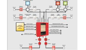 Fire Security Alarm System Design
