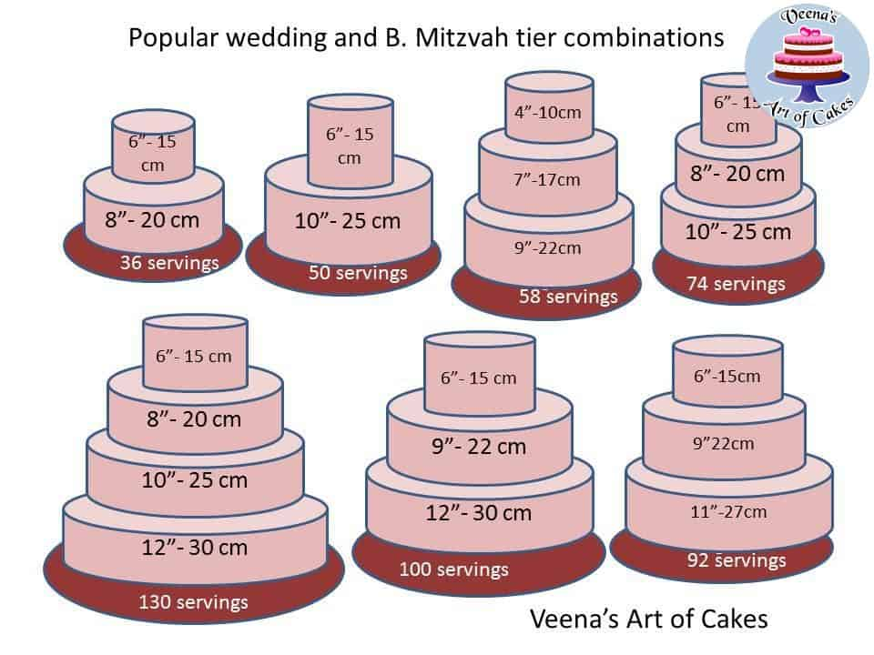 Wedding Cake Sizing Chart: Cake Serving Chart And Combinations