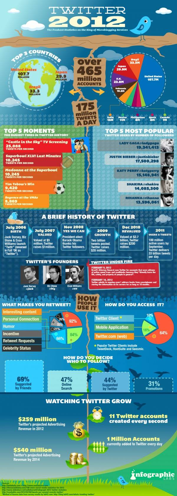 Infographie Twitter 2012