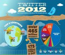 Twitter 2012 Infographie