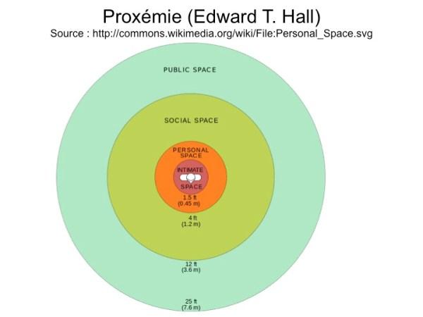 proxemie_-_Edward_T-Hall