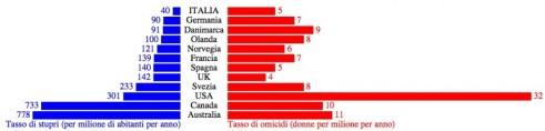 violenza sulle donne statistiche