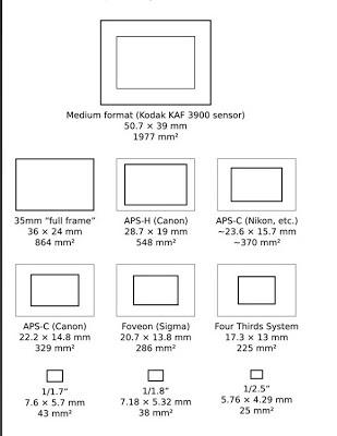 sensori fotografici area.580