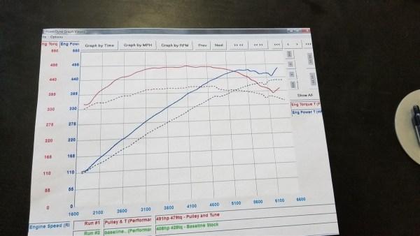 Jaguar F-Pace V6 & V6S Crank Pulley + ECU Tune