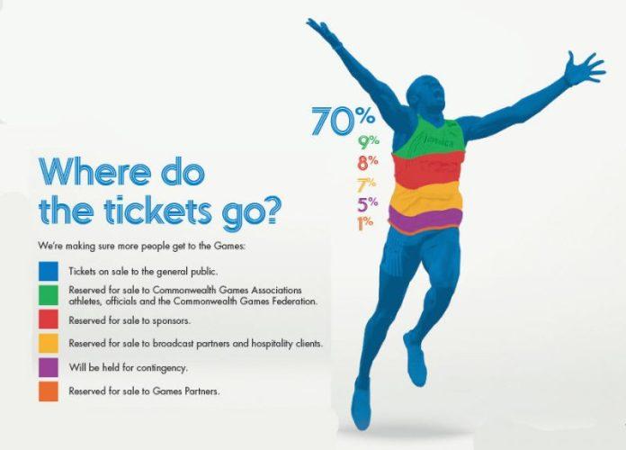 Glasgow Commonwealth Games